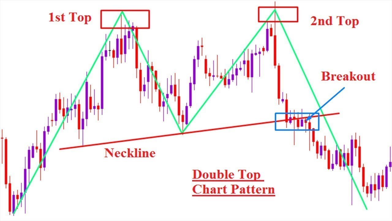 double trading