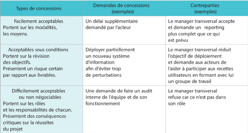conditions de négociation doptions