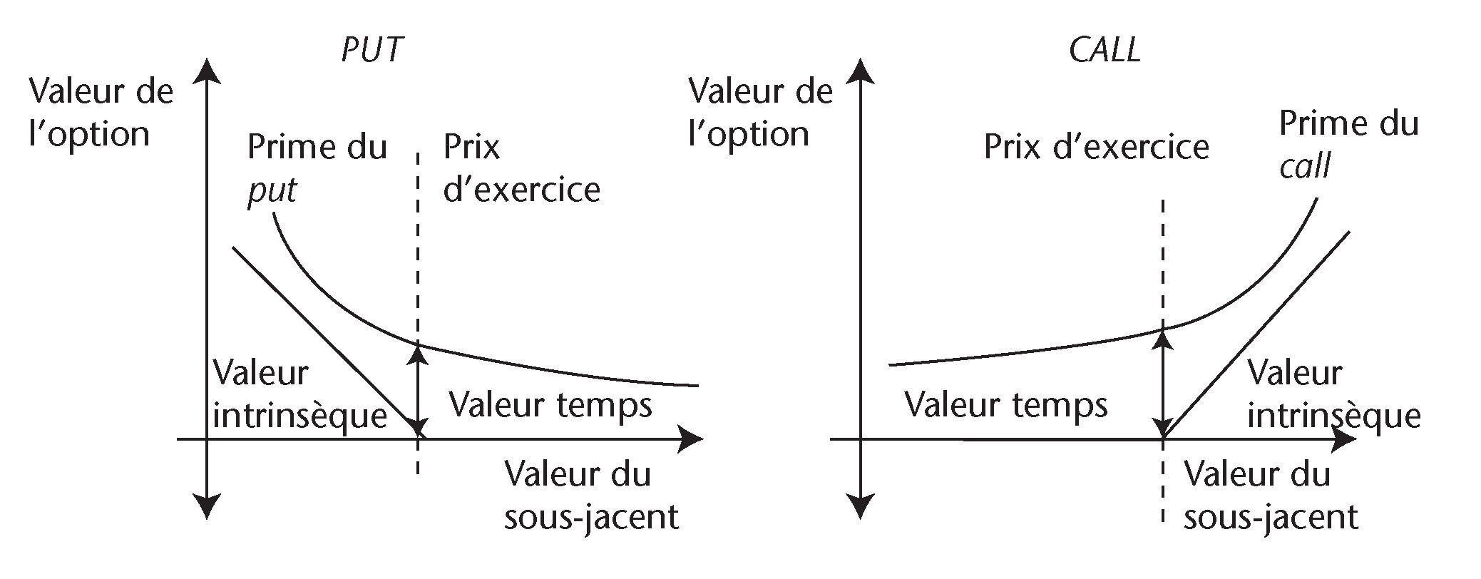 prix au comptant dune option