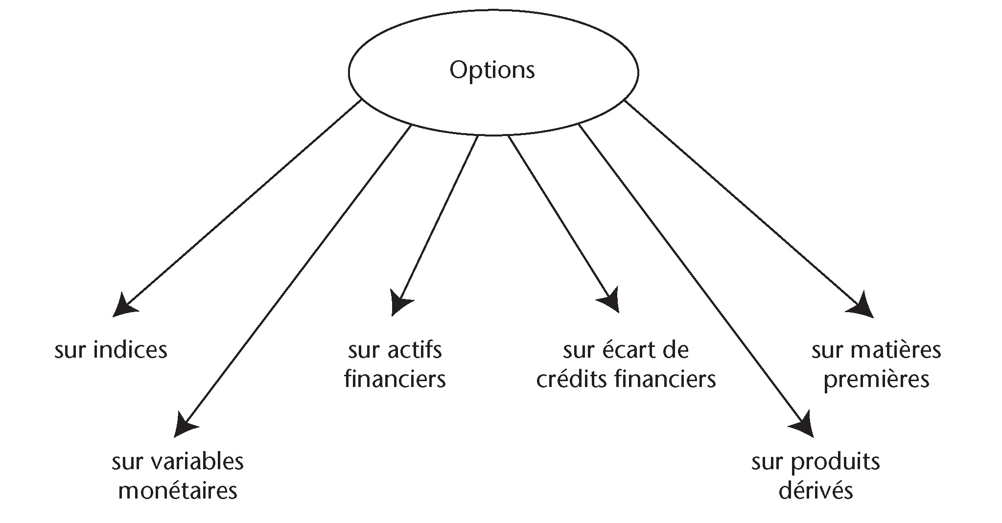 Formation à la bourse en ligne : les options