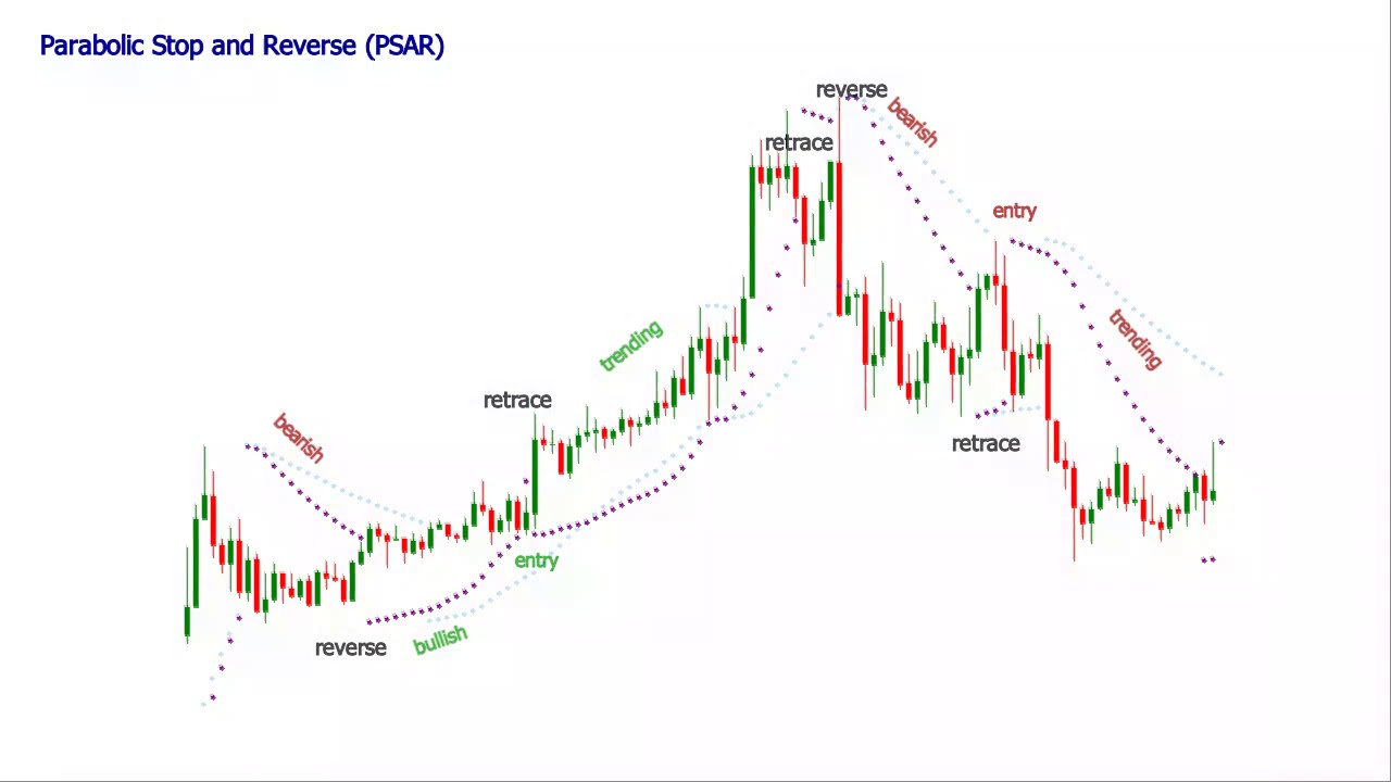 indicateur parabolc sar options binaires