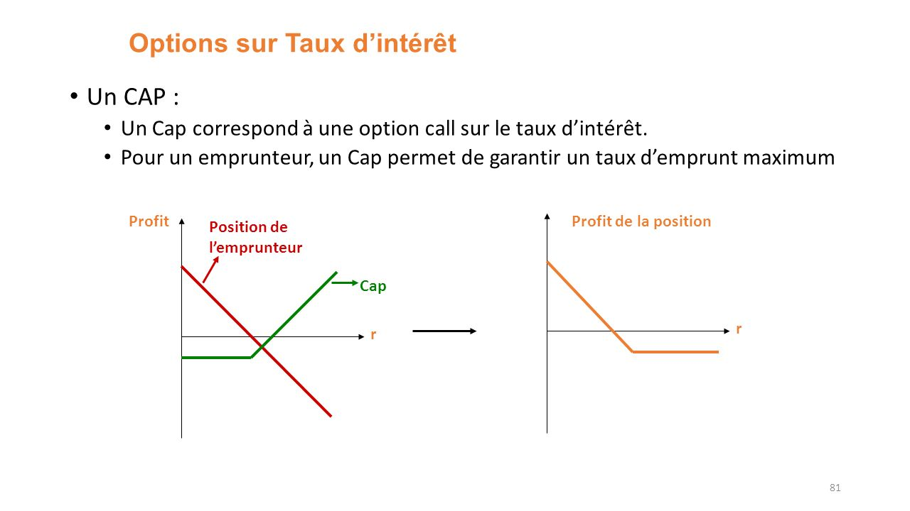 options taux dintérêt