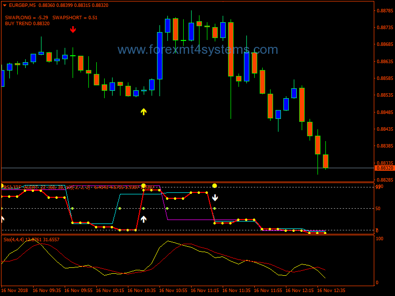 Bollinger Bands Strategy - Trading Signals in Binary Options