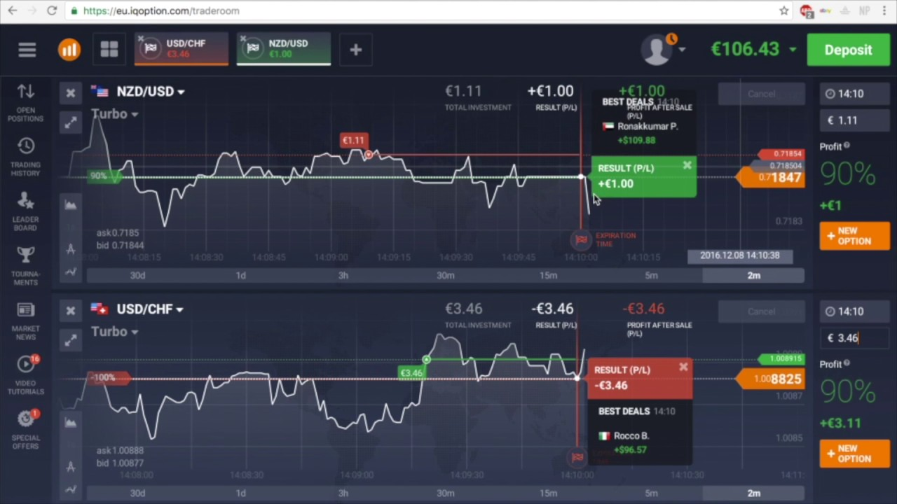 A trading stratégie rentable options binaires